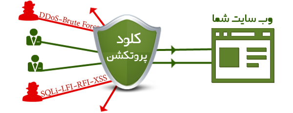 محافظت از وب سایت با کلود پروتکشن